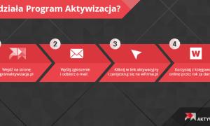 Program Aktywizacja – darmowe wsparcie dla nowych firm